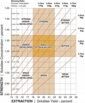 640-SCAA_brew_chart